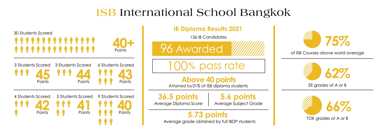 IB Result 2021-2022 for website2-01