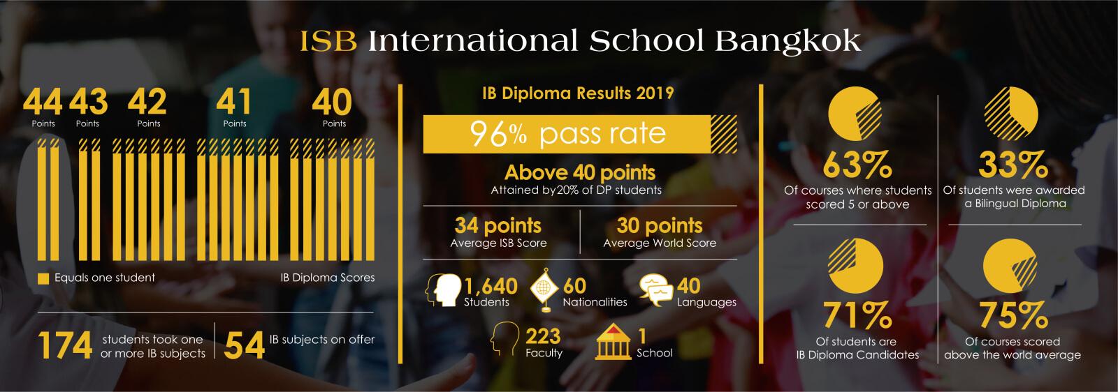 ib-result-2019-2020-01